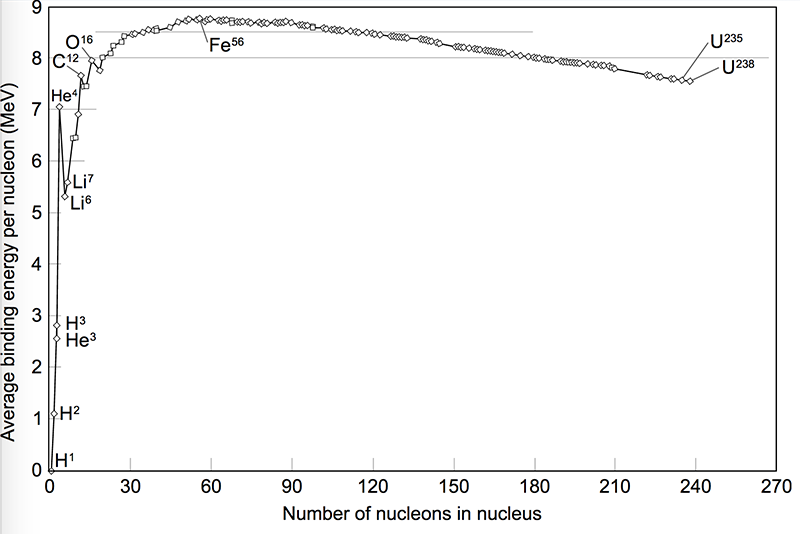 Nuclear Binding Curve